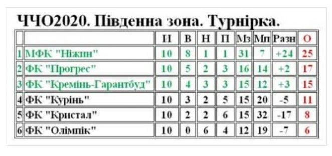 матч, МФК