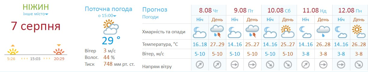 погода, дощ, грози