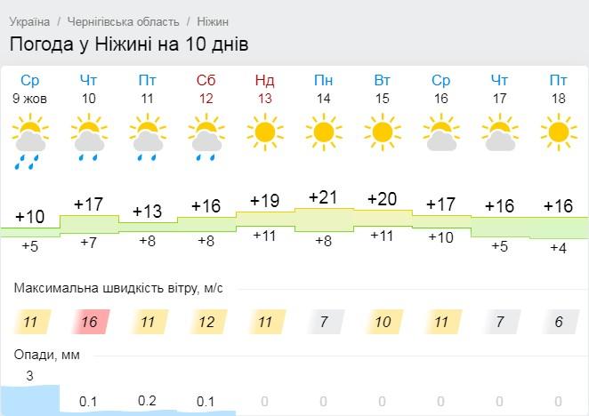 погода, тепло