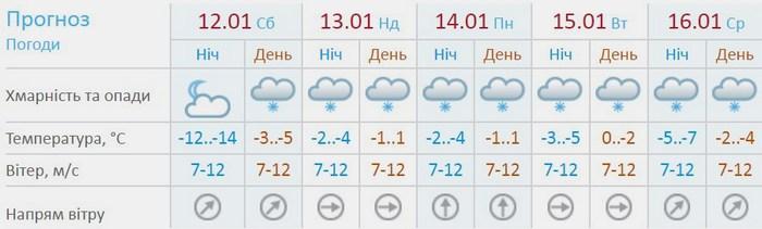 погода, ускладнення, сніг