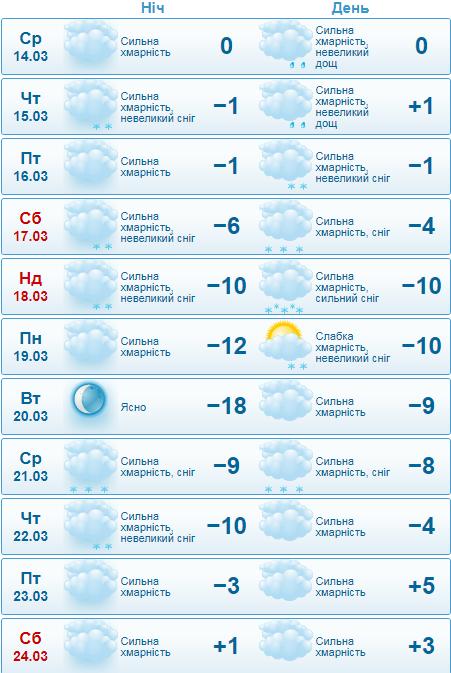 Погода, похолодання, мороз