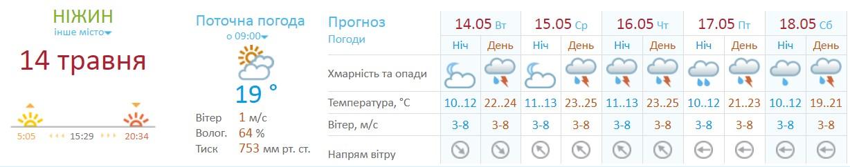 грози, погода