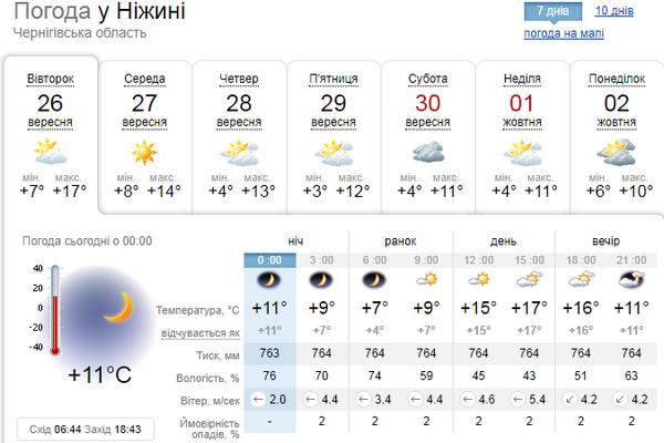 Хабаровск погода на неделю с 26