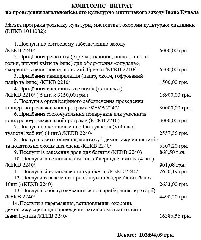 Івана Купала, кошторис, витрати